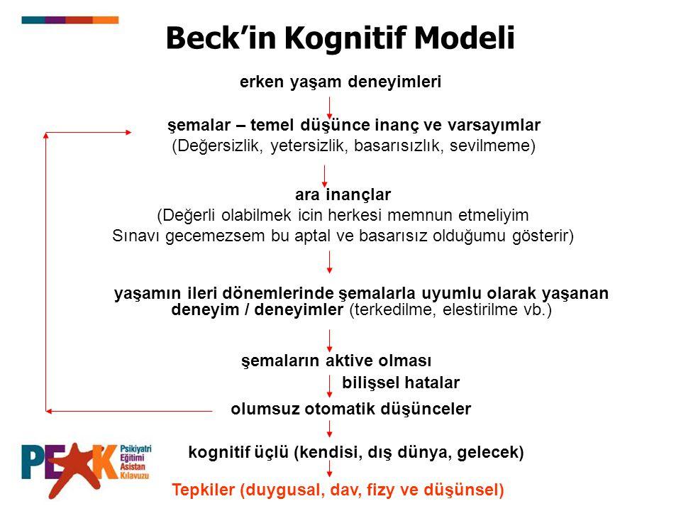 Beck'in Kognitif Modeli erken yaşam deneyimleri şemalar – temel düşünce inanç ve varsayımlar (Değersizlik, yetersizlik, basarısızlık, sevilmeme) ara inançlar (Değerli olabilmek icin herkesi memnun etmeliyim Sınavı gecemezsem bu aptal ve basarısız olduğumu gösterir) yaşamın ileri dönemlerinde şemalarla uyumlu olarak yaşanan deneyim / deneyimler (terkedilme, elestirilme vb.) şemaların aktive olması bilişsel hatalar olumsuz otomatik düşünceler kognitif üçlü (kendisi, dış dünya, gelecek) Tepkiler (duygusal, dav, fizy ve düşünsel)
