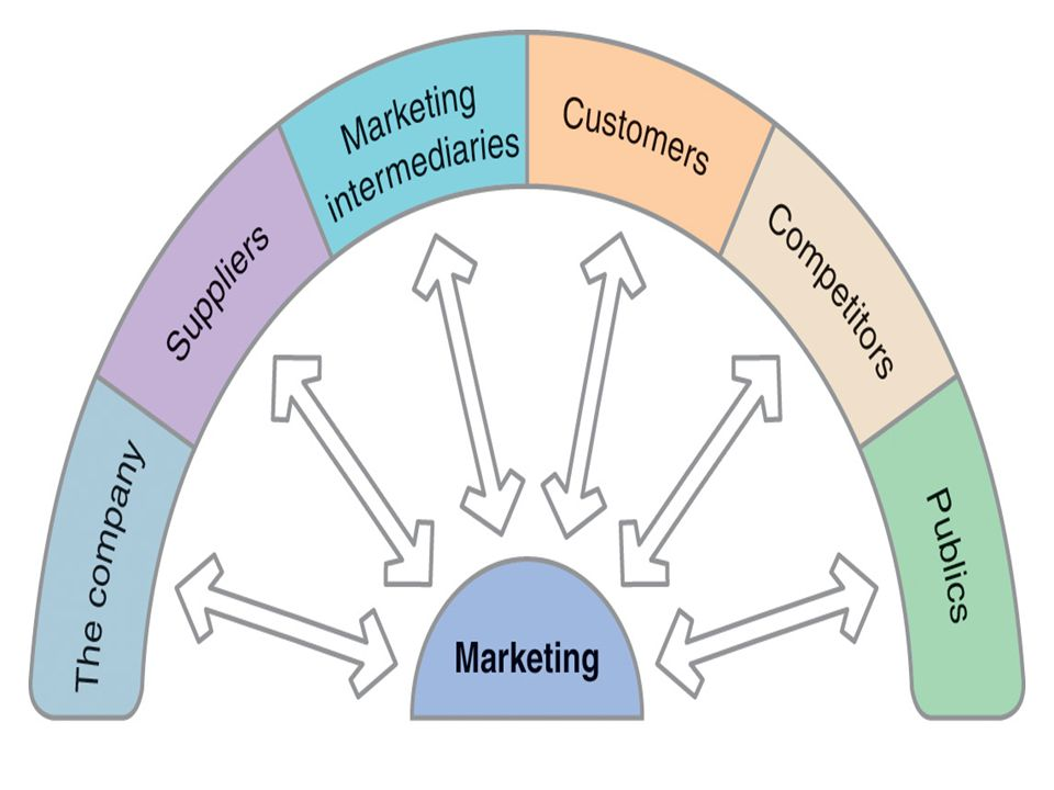Copyright 2007, Prentice Hall, Inc.3-5 Mikro Çevre (2) İşletme  İşletme içi faktörler –Tüm bölümler tüketiciyi düşünmeli ve daha fazla tatmin ve değer yaratmak için birlikte çalışmalı  Üst yönetim  Üretim  Finans  Araştırma geliştirme  İnsan kaynakları ve  4P's.