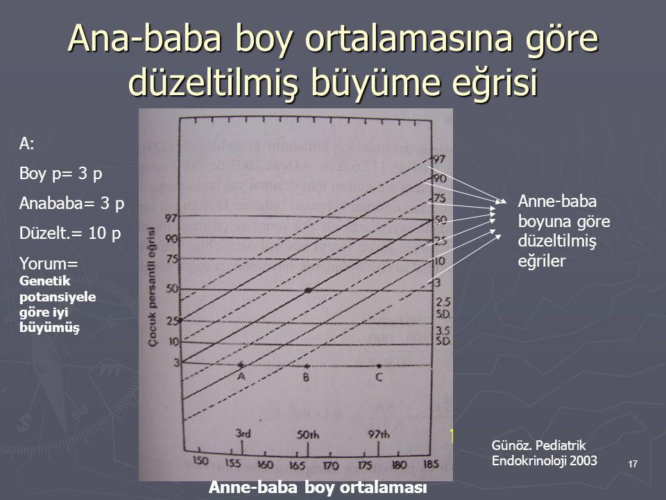 17 Ana-baba boy ortalamasına göre düzeltilmiş büyüme eğrisi Anne-baba boy ortalaması Anne-baba boyuna göre düzeltilmiş eğriler A: Boy p= 3 p Anababa=