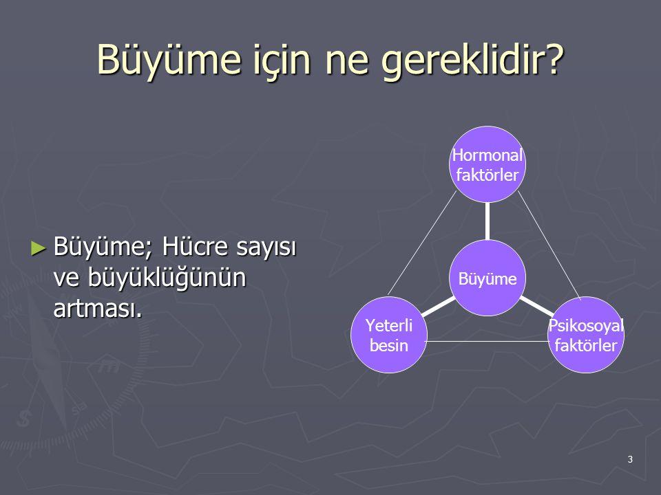3 Büyüme için ne gereklidir? ► Büyüme; Hücre sayısı ve büyüklüğünün artması. Büyüme Hormonal faktörler Psikosoyal faktörler Yeterli besin