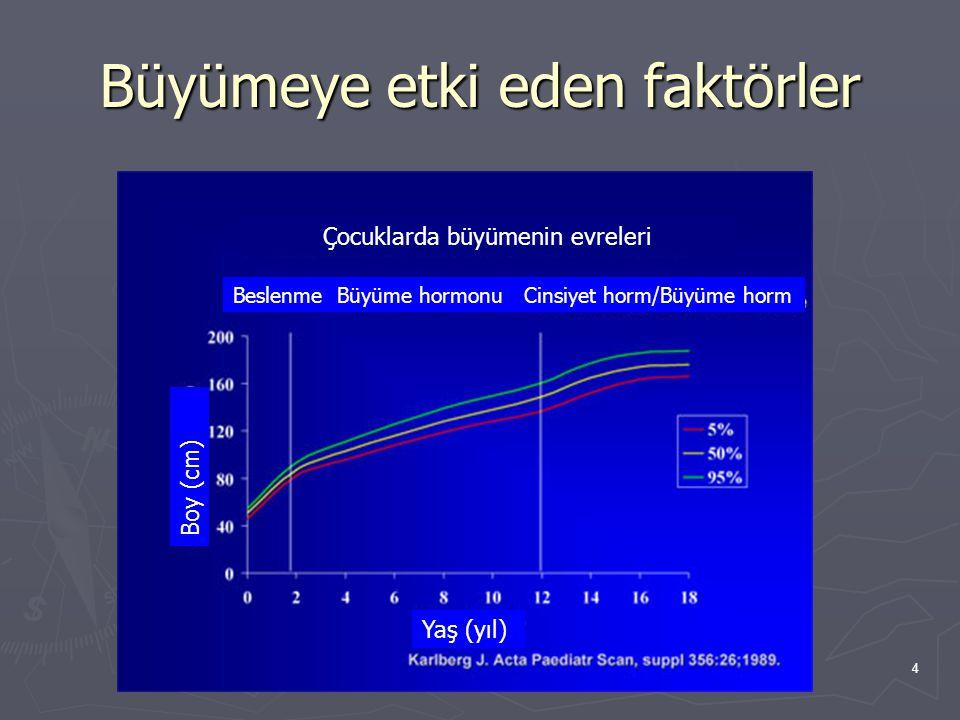 4 Büyümeye etki eden faktörler Beslenme Büyüme hormonu Cinsiyet horm/Büyüme horm Boy (cm) Yaş (yıl) Çocuklarda büyümenin evreleri