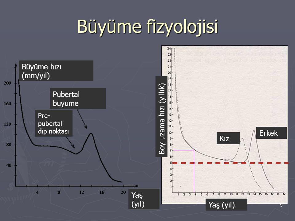 9 Büyüme fizyolojisi Büyüme hızı (mm/yıl) Pre- pubertal dip noktası Pubertal büyüme Yaş (yıl) Boy uzama hızı (yıllık) Kız Erkek