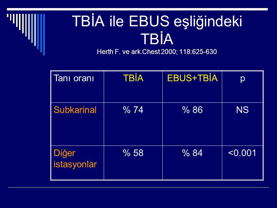TBİA ile EBUS eşliğindeki TBİA Herth F. ve ark.Chest 2000; 118:625-630 Tanı oranıTBİAEBUS+TBİAp Subkarinal% 74% 86NS Diğer istasyonlar % 58% 84<0.001