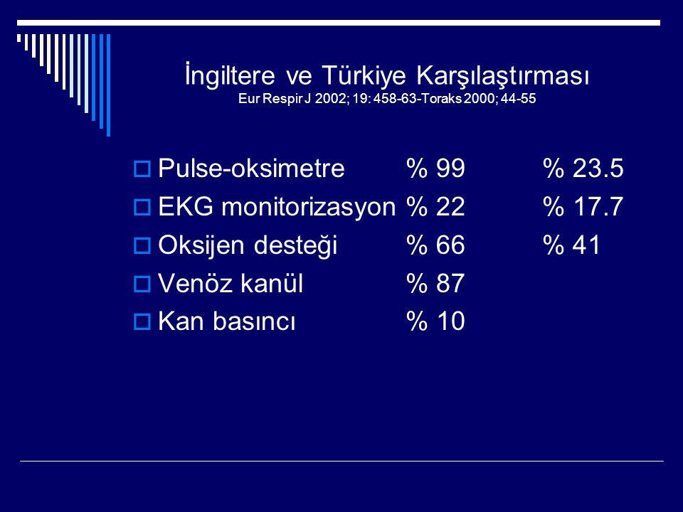 İngiltere ve Türkiye Karşılaştırması Eur Respir J 2002; 19: 458-63-Toraks 2000; 44-55  Pulse-oksimetre % 99% 23.5  EKG monitorizasyon% 22% 17.7  Ok