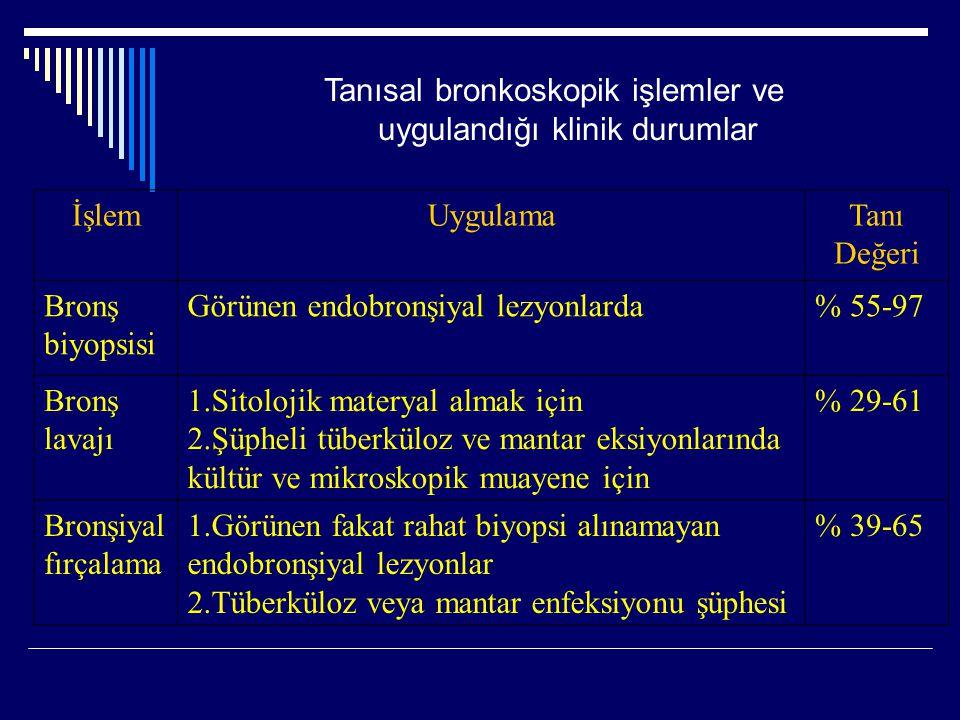 Tanısal bronkoskopik işlemler ve uygulandığı klinik durumlar İşlemUygulamaTanı Değeri Bronş biyopsisi Görünen endobronşiyal lezyonlarda% 55-97 Bronş l