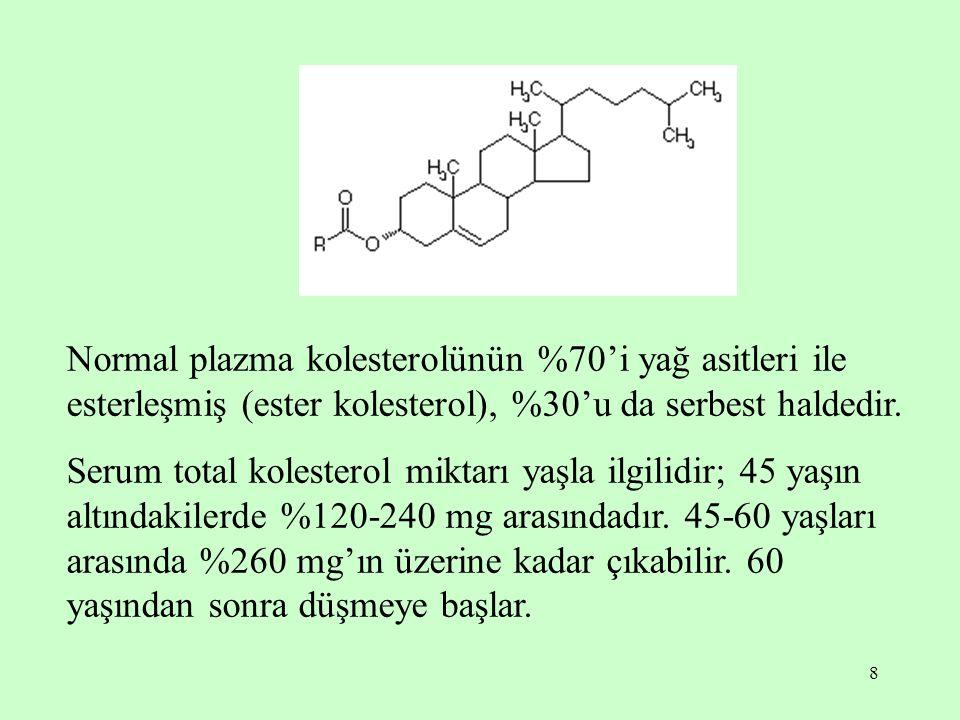 8 Normal plazma kolesterolünün %70'i yağ asitleri ile esterleşmiş (ester kolesterol), %30'u da serbest haldedir. Serum total kolesterol miktarı yaşla