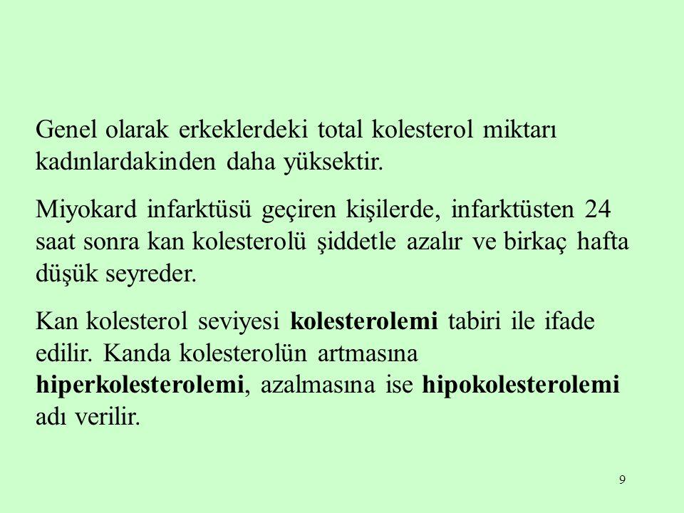 10 Kan kolesterolünün arttığı haller: -Ateroskleroz -Karaciğer hastalıkları -Böbrek hastalıkları -Diabetes mellitus -Hipotiroidi -Lösemi