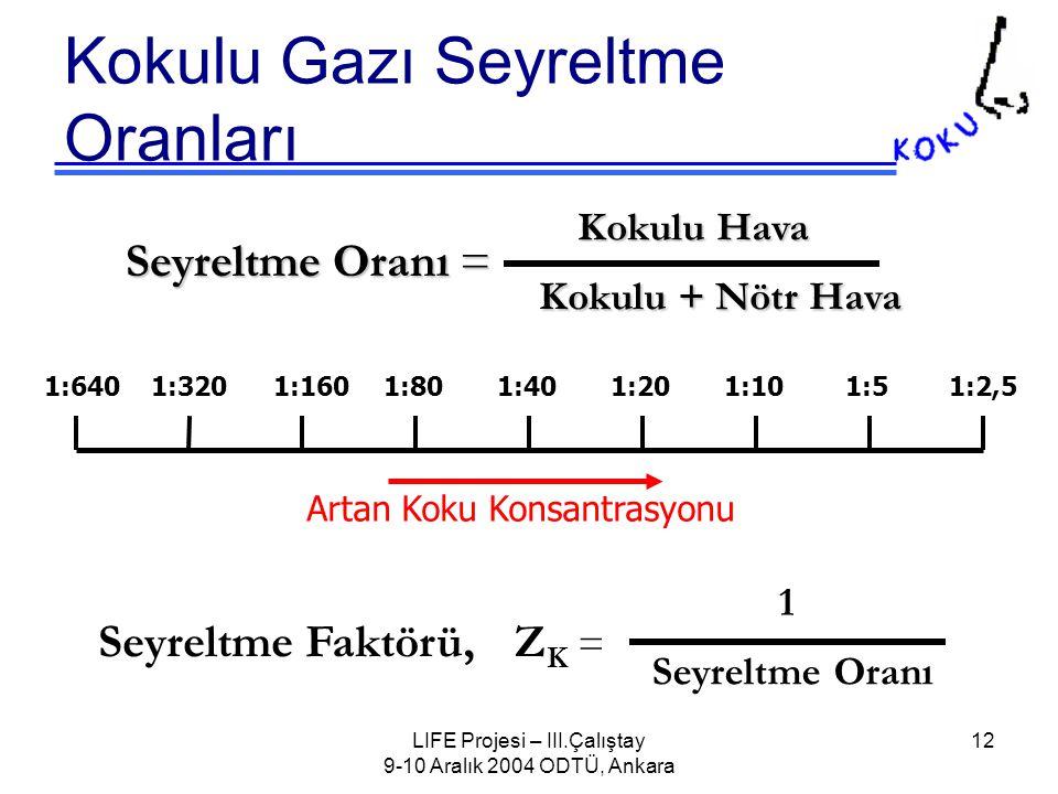 LIFE Projesi – III.Çalıştay 9-10 Aralık 2004 ODTÜ, Ankara 12 Kokulu Gazı Seyreltme Oranları Seyreltme Oranı = Kokulu Hava Kokulu + Nötr Hava 1:640 1:320 1:160 1:80 1:40 1:20 1:10 1:5 1:2,5 Artan Koku Konsantrasyonu Z K = 1 Seyreltme Oranı Seyreltme Faktörü,