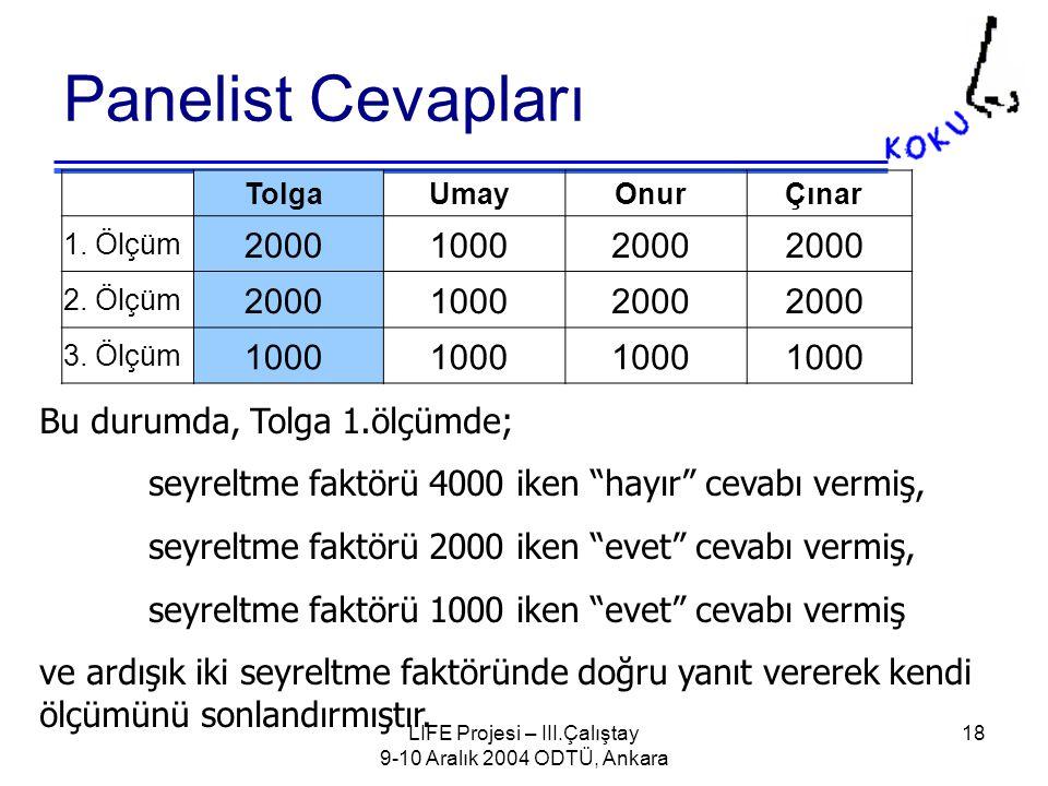 LIFE Projesi – III.Çalıştay 9-10 Aralık 2004 ODTÜ, Ankara 18 Panelist Cevapları TolgaUmayOnurÇınar 1.