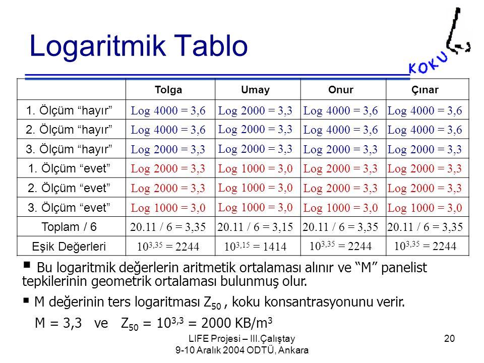 LIFE Projesi – III.Çalıştay 9-10 Aralık 2004 ODTÜ, Ankara 20 Logaritmik Tablo TolgaUmayOnurÇınar 1.