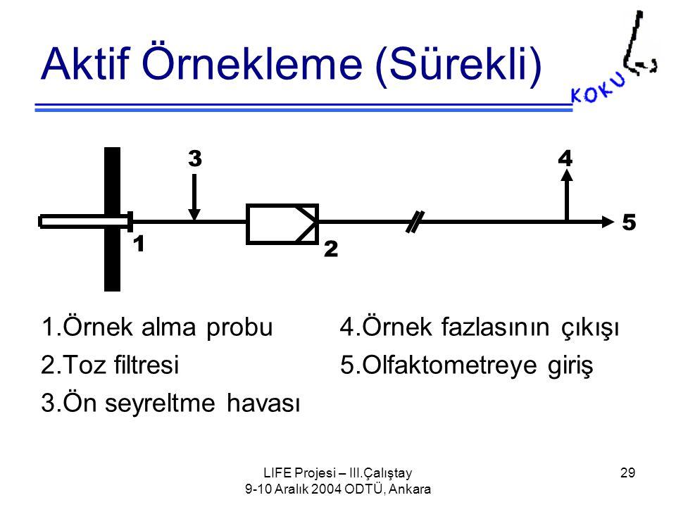 LIFE Projesi – III.Çalıştay 9-10 Aralık 2004 ODTÜ, Ankara 29 Aktif Örnekleme (Sürekli) 1.Örnek alma probu 4.Örnek fazlasının çıkışı 2.Toz filtresi 5.Olfaktometreye giriş 3.Ön seyreltme havası 3 1 2 4 5