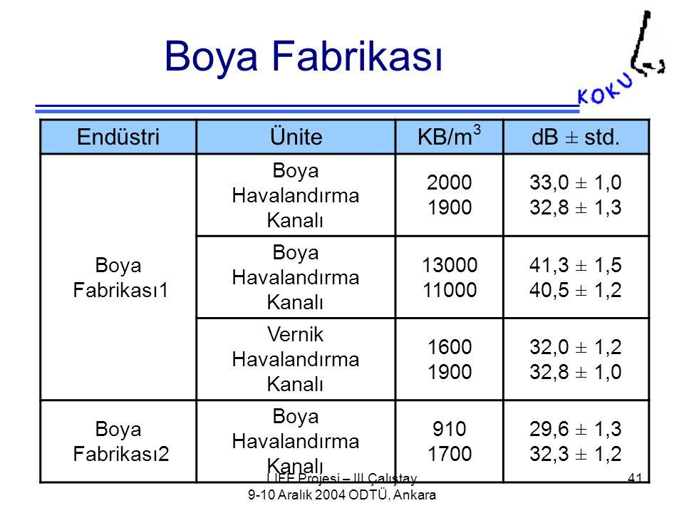 LIFE Projesi – III.Çalıştay 9-10 Aralık 2004 ODTÜ, Ankara 41 Boya Fabrikası EndüstriÜniteKB/m 3 dB ± std.