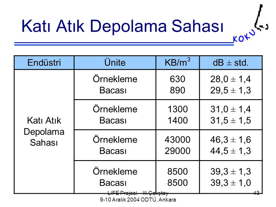 LIFE Projesi – III.Çalıştay 9-10 Aralık 2004 ODTÜ, Ankara 43 Katı Atık Depolama Sahası EndüstriÜniteKB/m 3 dB ± std.