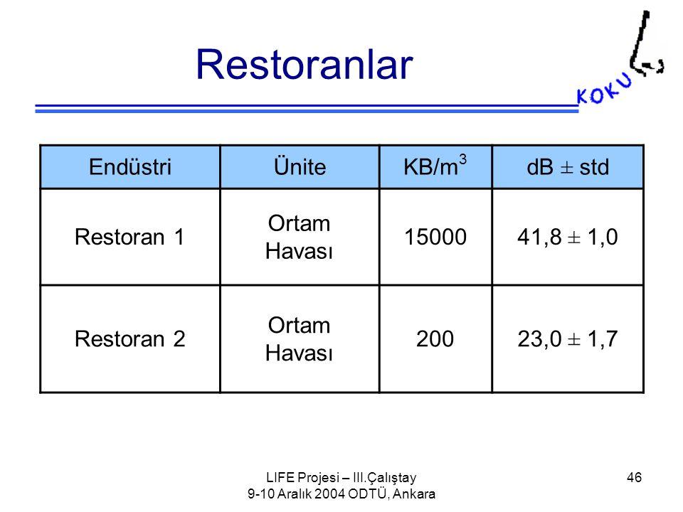 LIFE Projesi – III.Çalıştay 9-10 Aralık 2004 ODTÜ, Ankara 46 Restoranlar EndüstriÜniteKB/m 3 dB ± std Restoran 1 Ortam Havası 1500041,8 ± 1,0 Restoran 2 Ortam Havası 20023,0 ± 1,7
