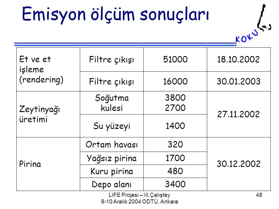 LIFE Projesi – III.Çalıştay 9-10 Aralık 2004 ODTÜ, Ankara 48 Emisyon ölçüm sonuçları Et ve et işleme (rendering) Filtre çıkışı5100018.10.2002 Filtre çıkışı1600030.01.2003 Zeytinyağı üretimi Soğutma kulesi 3800 2700 27.11.2002 Su yüzeyi1400 Pirina Ortam havası320 30.12.2002 Yağsız pirina1700 Kuru pirina480 Depo alanı3400