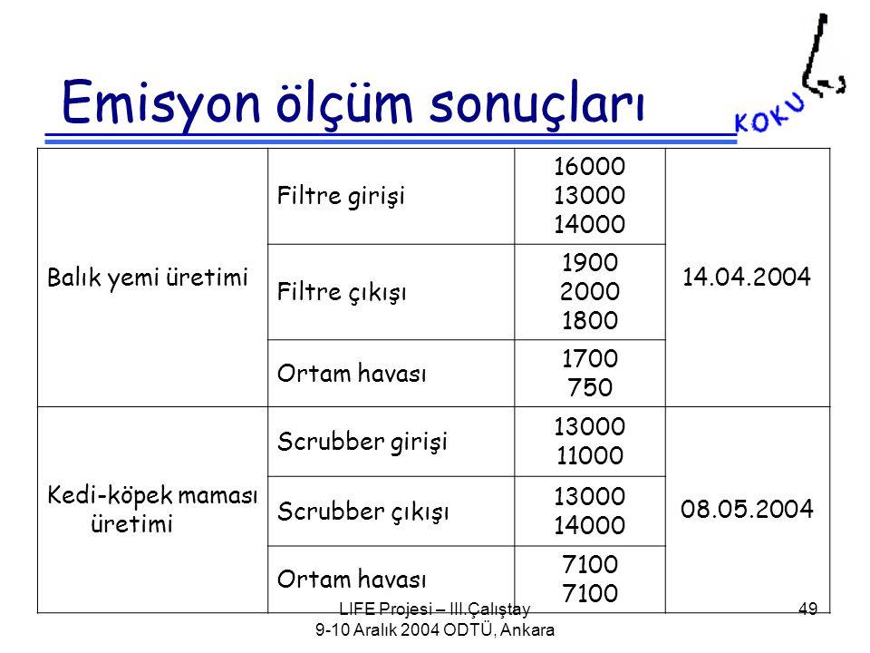 LIFE Projesi – III.Çalıştay 9-10 Aralık 2004 ODTÜ, Ankara 49 Emisyon ölçüm sonuçları Balık yemi üretimi Filtre girişi 16000 13000 14000 14.04.2004 Filtre çıkışı 1900 2000 1800 Ortam havası 1700 750 Kedi-köpek maması üretimi Scrubber girişi 13000 11000 08.05.2004 Scrubber çıkışı 13000 14000 Ortam havası 7100