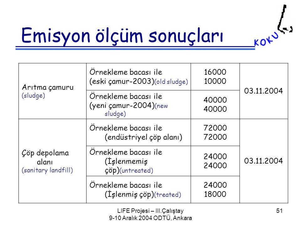 LIFE Projesi – III.Çalıştay 9-10 Aralık 2004 ODTÜ, Ankara 51 Emisyon ölçüm sonuçları Arıtma çamuru (sludge) Örnekleme bacası ile (eski çamur-2003) (old sludge) 16000 10000 03.11.2004 Örnekleme bacası ile (yeni çamur-2004) (new sludge) 40000 Çöp depolama alanı (sanitary landfill) Örnekleme bacası ile (endüstriyel çöp alanı) 72000 03.11.2004 Örnekleme bacası ile (İşlenmemiş çöp) (untreated) 24000 Örnekleme bacası ile (İşlenmiş çöp) (treated) 24000 18000
