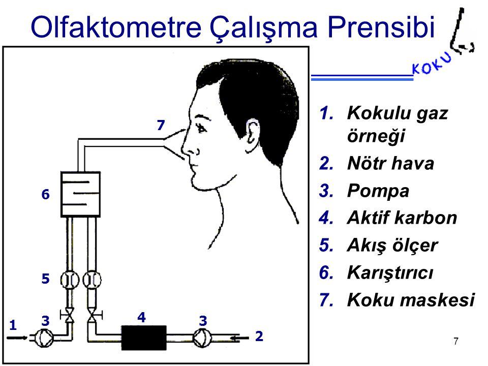 LIFE Projesi – III.Çalıştay 9-10 Aralık 2004 ODTÜ, Ankara 7 1 3 4 5 6 7 2 3 1.Kokulu gaz örneği 2.Nötr hava 3.Pompa 4.Aktif karbon 5.Akış ölçer 6.Karıştırıcı 7.Koku maskesi Olfaktometre Çalışma Prensibi