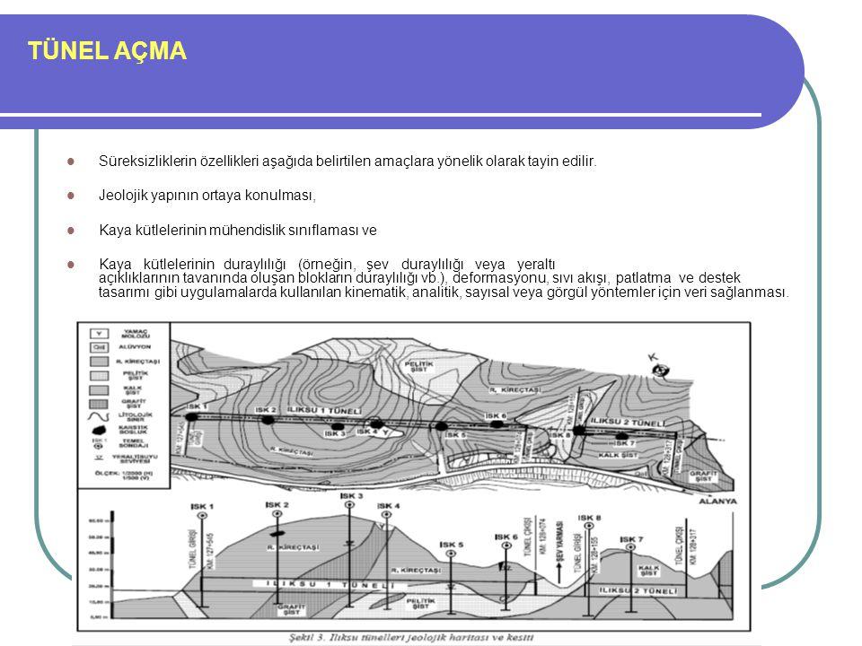 TÜNEL AÇMA Süreksizliklerin özellikleri aşağıda belirtilen amaçlara yönelik olarak tayin edilir. Jeolojik yapının ortaya konulması, Kaya kütlelerinin
