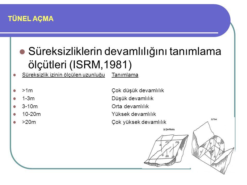 TÜNEL AÇMA Süreksizliklerin devamlılığını tanımlama ölçütleri (ISRM,1981) Süreksizlik izinin ölçülen uzunluğuTanımlama >1mÇok düşük devamlılık 1-3mDüşük devamlılık 3-10mOrta devamlılık 10-20mYüksek devamlılık >20mÇok yüksek devamlılık