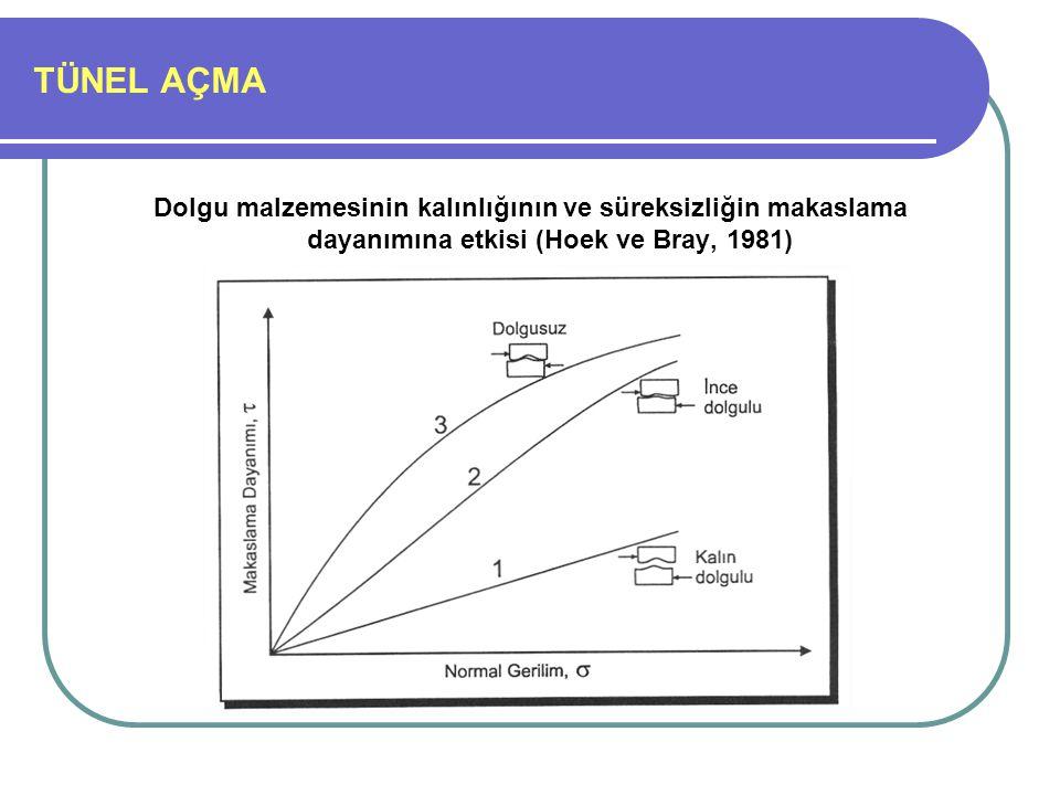TÜNEL AÇMA Dolgu malzemesinin kalınlığının ve süreksizliğin makaslama dayanımına etkisi (Hoek ve Bray, 1981)