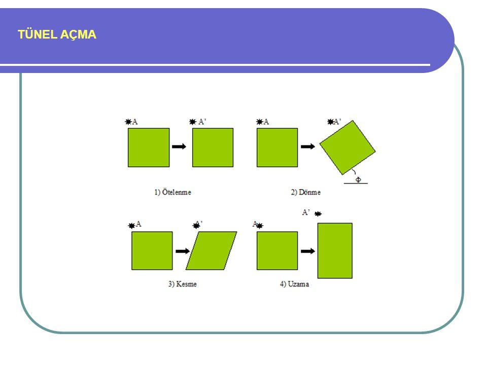TÜNEL AÇMA (Jv)'ye göre blok tanımı aşağıdaki tabloya göre belirlenmektedir (ISRM, 1981) Tanım(Jv) Eklem/m3 Çok geniş bloklar<1 Geniş bloklar1-3 Orta-boyutlu bloklar3-10 Küçük bloklar10-30 Çok küçük bloklar>30