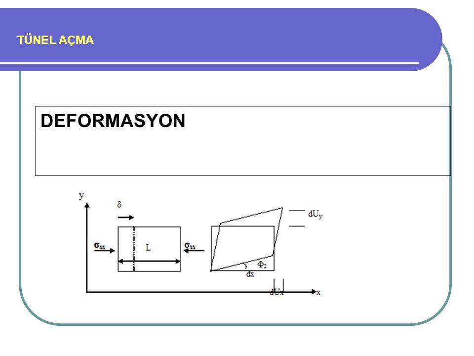 TÜNEL AÇMA Palmström (1982 ve 1996) tarafından önerilen blok boyutu sınıflaması