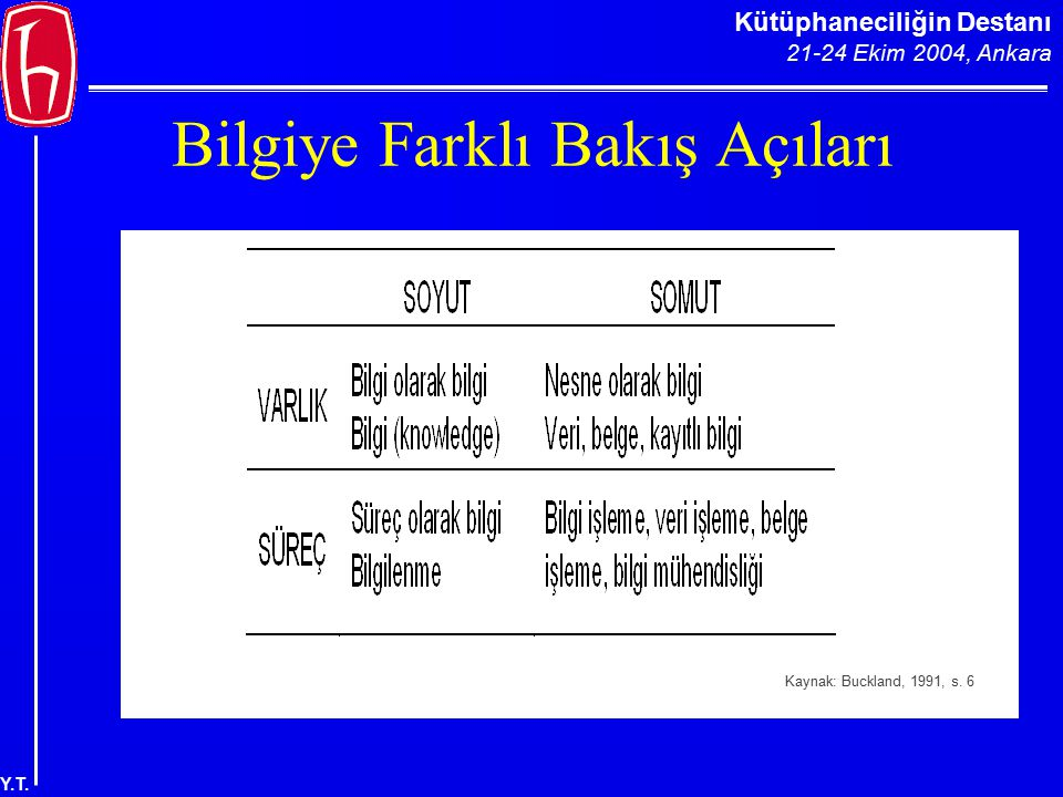 Kütüphaneciliğin Destanı 21-24 Ekim 2004, Ankara Y.T. Bilgiye Farklı Bakış Açıları Kaynak: Buckland, 1991, s. 6