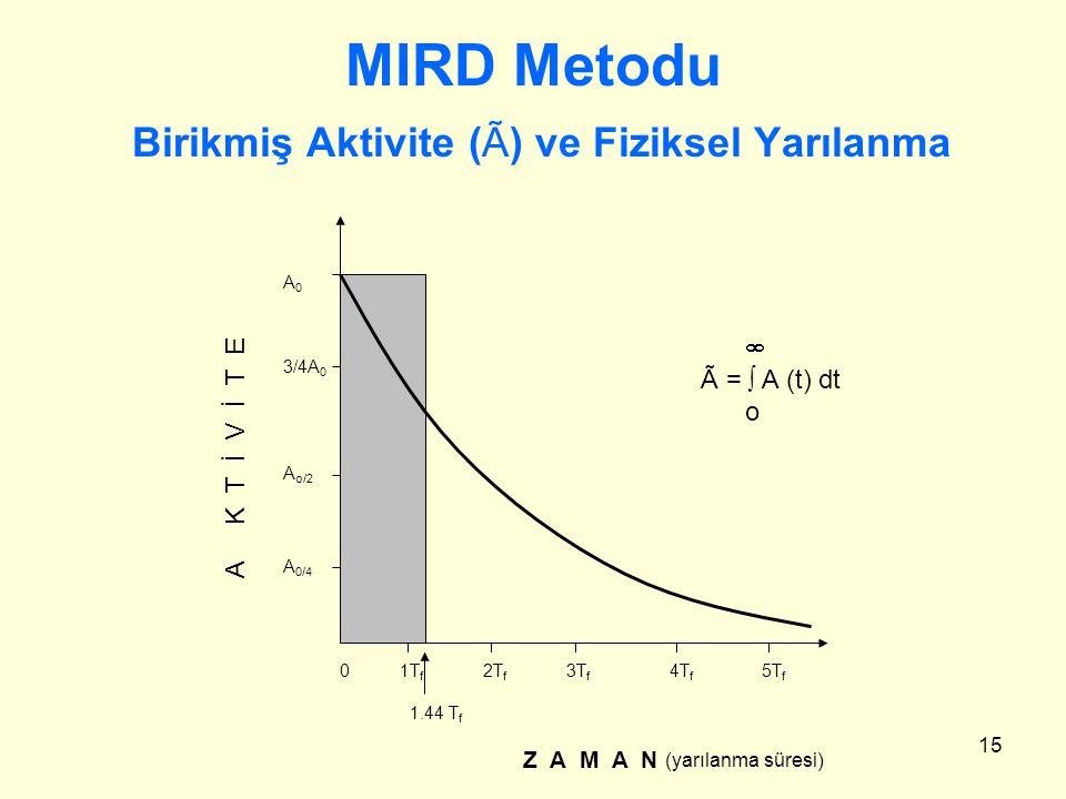 15 MIRD Metodu Birikmiş Aktivite (Ã) ve Fiziksel Yarılanma 0 1T f 2T f 3T f 4T f 5T f 1.44 T f Z A M A N (yarılanma süresi) A 0 3/4A 0 A o/2 A 0/4 A K