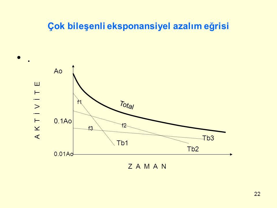 22 Çok bileşenli eksponansiyel azalım eğrisi. Tb1 Tb3 Tb2 Total Z A M A N A K T İ V İ T E Ao 0.1Ao 0.01Ao f1 f2 f3