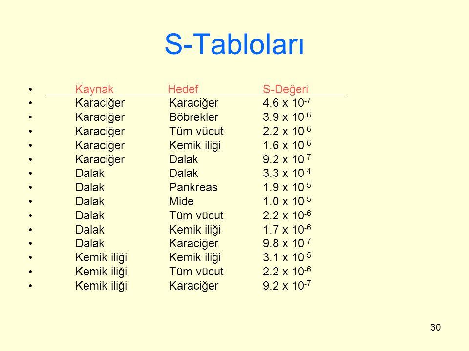 30 S-Tabloları Kaynak HedefS-Değeri KaraciğerKaraciğer4.6 x 10 -7 KaraciğerBöbrekler3.9 x 10 -6 KaraciğerTüm vücut2.2 x 10 -6 KaraciğerKemik iliği1.6