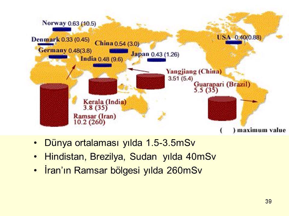 39 Dünya ortalaması yılda 1.5-3.5mSv Hindistan, Brezilya, Sudan yılda 40mSv İran'ın Ramsar bölgesi yılda 260mSv