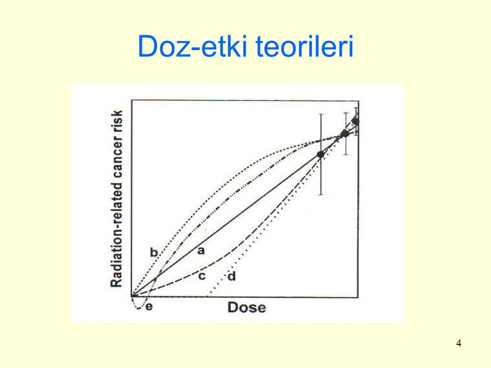 4 Doz-etki teorileri