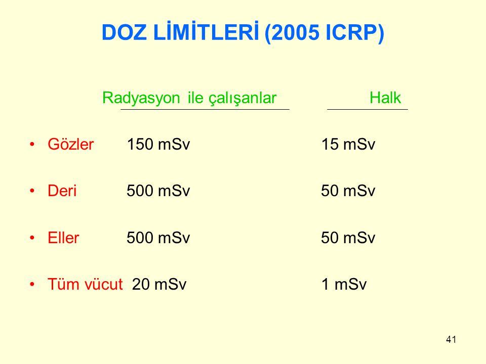 41 DOZ LİMİTLERİ (2005 ICRP) Radyasyon ile çalışanlarHalk Gözler150 mSv15 mSv Deri500 mSv50 mSv Eller500 mSv50 mSv Tüm vücut 20 mSv1 mSv
