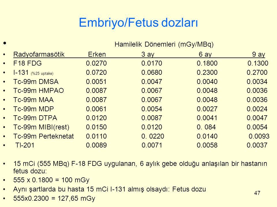47 Embriyo/Fetus dozları Hamilelik Dönemleri (mGy/MBq) Radyofarmasötik Erken3 ay 6 ay 9 ay F18 FDG0.02700.01700.1800 0.1300 I-131 (%25 uptake) 0.0720