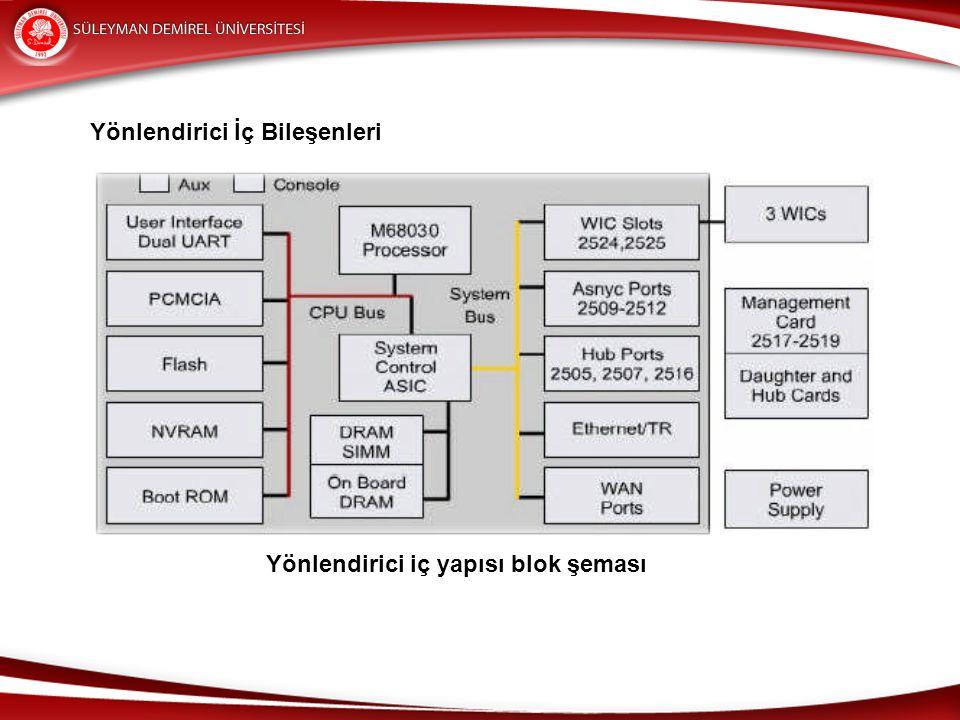 Yönlendirici İç Bileşenleri Yönlendirici iç yapısı blok şeması