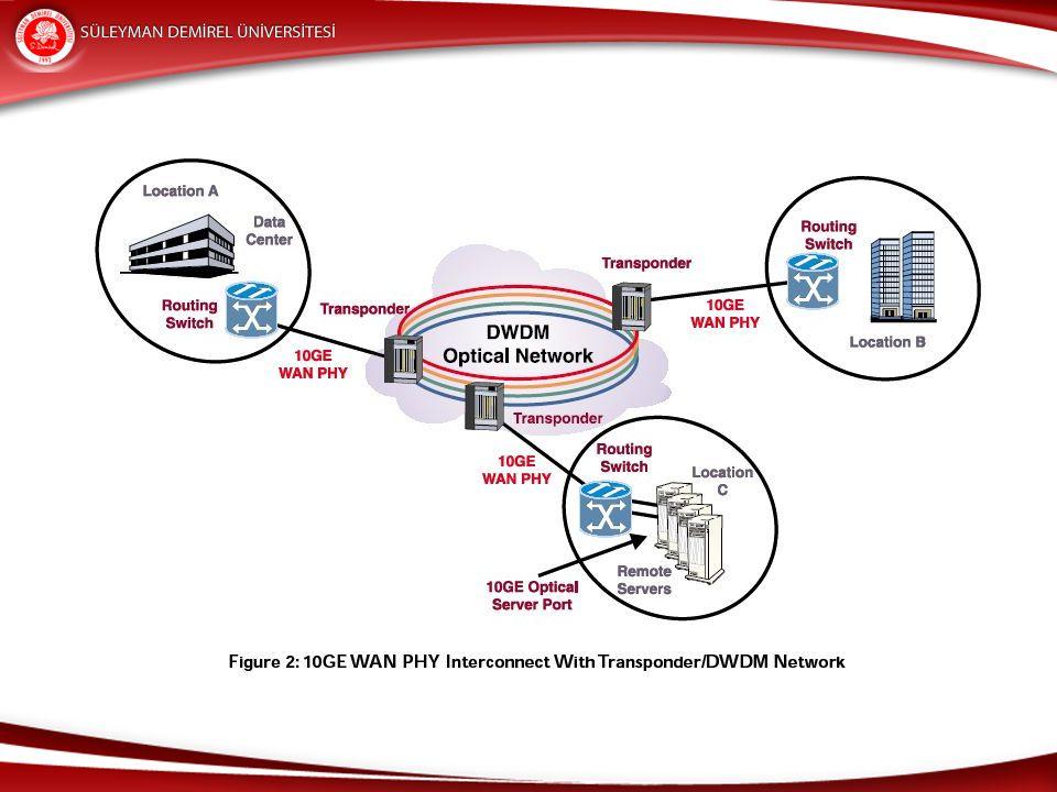 WAN'da Yönlendiricilerin Rolü WAN, data iletim katmanında ve fiziksel katmanda işlem görür.