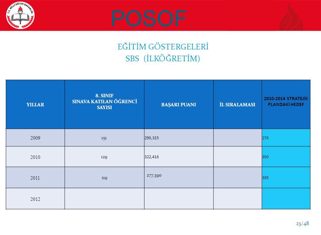 POSOF EĞİTİM GÖSTERGELERİ SBS (İLKÖĞRETİM) YILLAR 8.