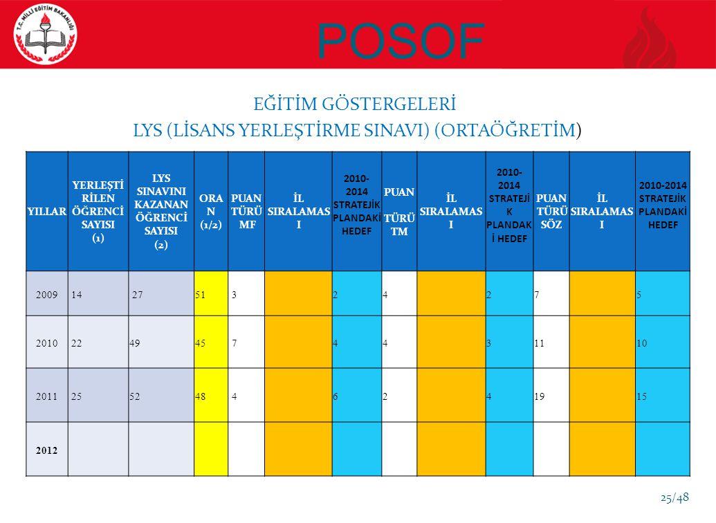 POSOF EĞİTİM GÖSTERGELERİ LYS (LİSANS YERLEŞTİRME SINAVI) (ORTAÖĞRETİM) YILLAR YERLEŞTİ RİLEN ÖĞRENCİ SAYISI (1) LYS SINAVINI KAZANAN ÖĞRENCİ SAYISI (2) ORA N (1/2) PUAN TÜRÜ MF İL SIRALAMAS I 2010- 2014 STRATEJİK PLANDAKİ HEDEF PUAN TÜRÜ TM İL SIRALAMAS I 2010- 2014 STRATEJİ K PLANDAK İ HEDEF PUAN TÜRÜ SÖZ İL SIRALAMAS I 2010-2014 STRATEJİK PLANDAKİ HEDEF 2009 14 2751 324275 2010 224945 74431110 2011 255248 46241915 2012 25/48