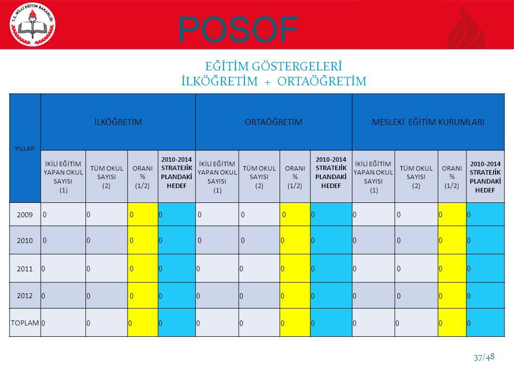 POSOF YILLAR İLKÖĞRETİMORTAÖĞRETİMMESLEKİ EĞİTİM KURUMLARI İKİLİ EĞİTİM YAPAN OKUL SAYISI (1) TÜM OKUL SAYISI (2) ORANI % (1/2) 2010-2014 STRATEJİK PLANDAKİ HEDEF İKİLİ EĞİTİM YAPAN OKUL SAYISI (1) TÜM OKUL SAYISI (2) ORANI % (1/2) 2010-2014 STRATEJİK PLANDAKİ HEDEF İKİLİ EĞİTİM YAPAN OKUL SAYISI (1) TÜM OKUL SAYISI (2) ORANI % (1/2) 2010-2014 STRATEJİK PLANDAKİ HEDEF 2009 00 0 0 0 0 0 0 0 00 0 2010 00 0 0 0 00 0 0 00 0 2011 0 0 0 0 0 0 0 0 0 00 0 2012 0 0 0 0 0 0 0 0 0 00 0 TOPLAM 0 0 0 0 0 0 0 0 0 0 0 0 EĞİTİM GÖSTERGELERİ İLKÖĞRETİM + ORTAÖĞRETİM 37/48