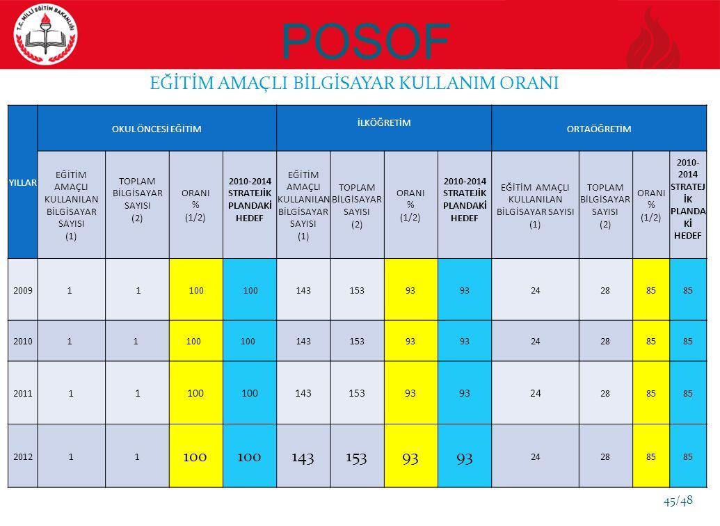 POSOF EĞİTİM AMAÇLI BİLGİSAYAR KULLANIM ORANI YILLAR OKUL ÖNCESİ EĞİTİM İLKÖĞRETİM ORTAÖĞRETİM EĞİTİM AMAÇLI KULLANILAN BİLGİSAYAR SAYISI (1) TOPLAM BİLGİSAYAR SAYISI (2) ORANI % (1/2) 2010-2014 STRATEJİK PLANDAKİ HEDEF EĞİTİM AMAÇLI KULLANILAN BİLGİSAYAR SAYISI (1) TOPLAM BİLGİSAYAR SAYISI (2) ORANI % (1/2) 2010-2014 STRATEJİK PLANDAKİ HEDEF EĞİTİM AMAÇLI KULLANILAN BİLGİSAYAR SAYISI (1) TOPLAM BİLGİSAYAR SAYISI (2) ORANI % (1/2) 2010- 2014 STRATEJ İK PLANDA Kİ HEDEF 20091 1 100 14315393 242885 20101 1 100 14315393 242885 20111 1100 14315393 24 2885 201211 100 14315393 242885 45/48