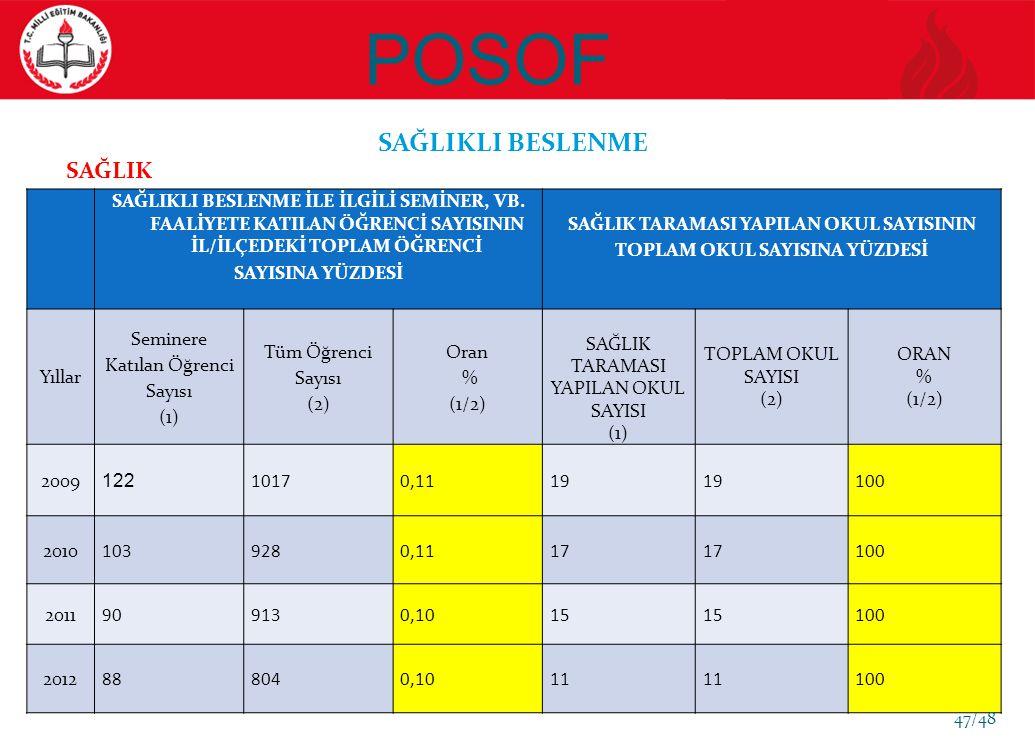 POSOF SAĞLIKLI BESLENME SAĞLIKLI BESLENME İLE İLGİLİ SEMİNER, VB.