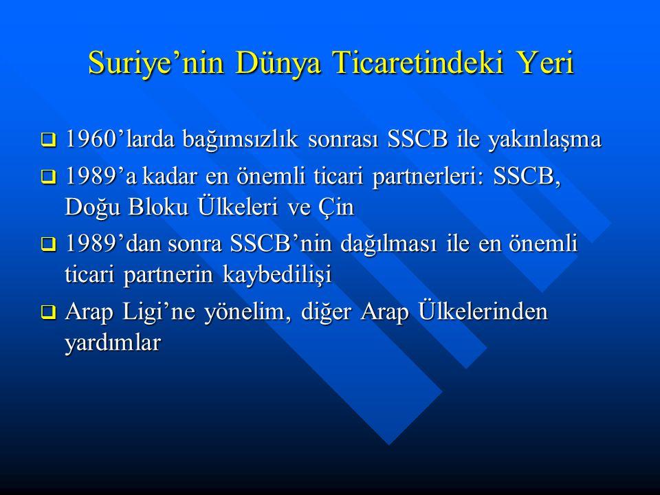 Suriye'nin Dünya Ticaretindeki Yeri  1960'larda bağımsızlık sonrası SSCB ile yakınlaşma  1989'a kadar en önemli ticari partnerleri: SSCB, Doğu Bloku