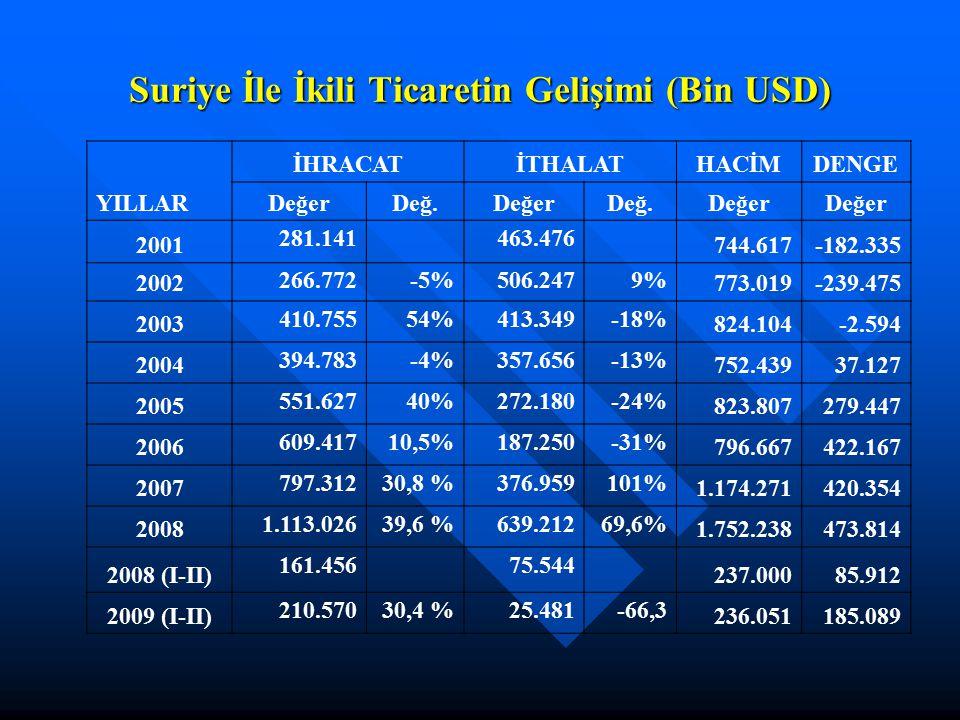 Suriye İle İkili Ticaretin Gelişimi (Bin USD) İHRACATİTHALATHACİMDENGE YILLARDeğerDeğ.DeğerDeğ.Değer 2001 281.141 463.476 744.617-182.335 2002 266.772
