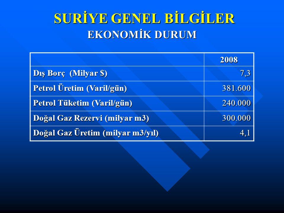 SURİYE GENEL BİLGİLER EKONOMİK DURUM 2008 Dış Borç (Milyar $) 7,3 Petrol Üretim (Varil/gün) 381.600 Petrol Tüketim (Varil/gün) 240.000 Doğal Gaz Rezer