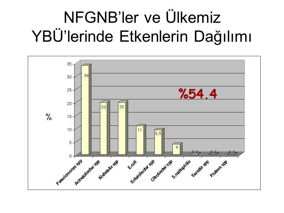 NFGNB'ler ve Ülkemiz YBÜ'lerinde Etkenlerin Dağılımı % %54.4