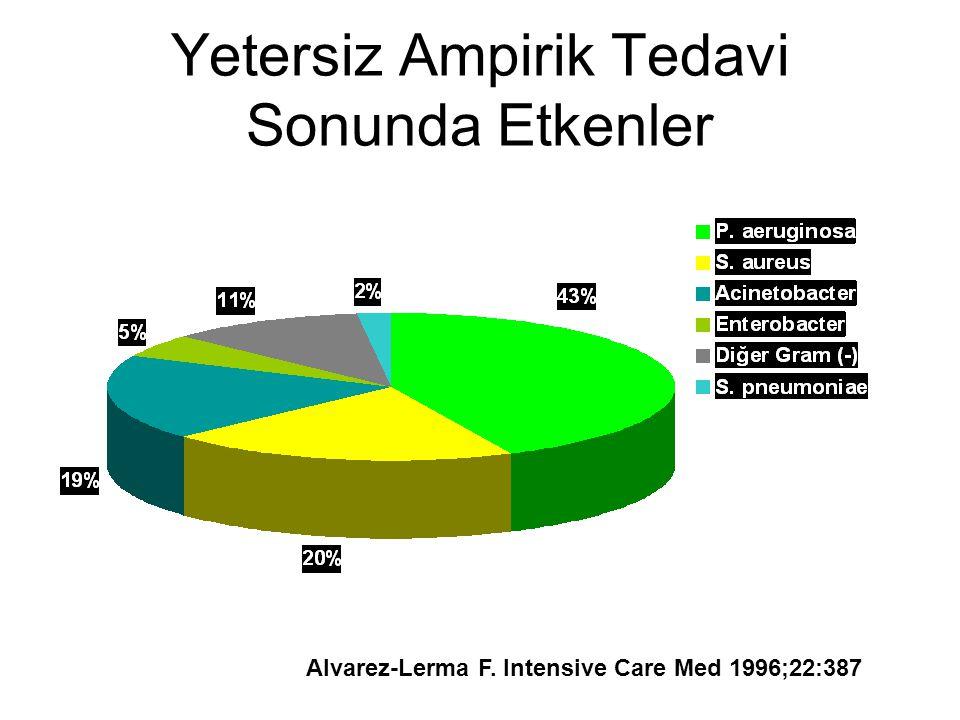 Yetersiz Ampirik Tedavi Sonunda Etkenler Alvarez-Lerma F. Intensive Care Med 1996;22:387