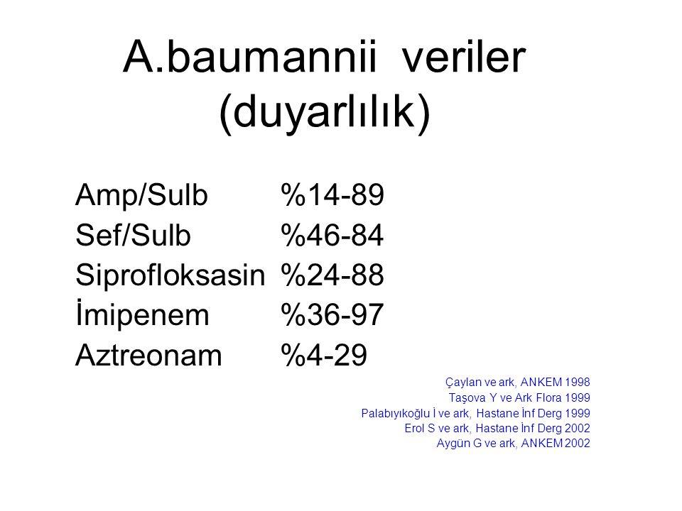 A.baumannii veriler (duyarlılık) Amp/Sulb%14-89 Sef/Sulb%46-84 Siprofloksasin%24-88 İmipenem %36-97 Aztreonam%4-29 Çaylan ve ark, ANKEM 1998 Taşova Y