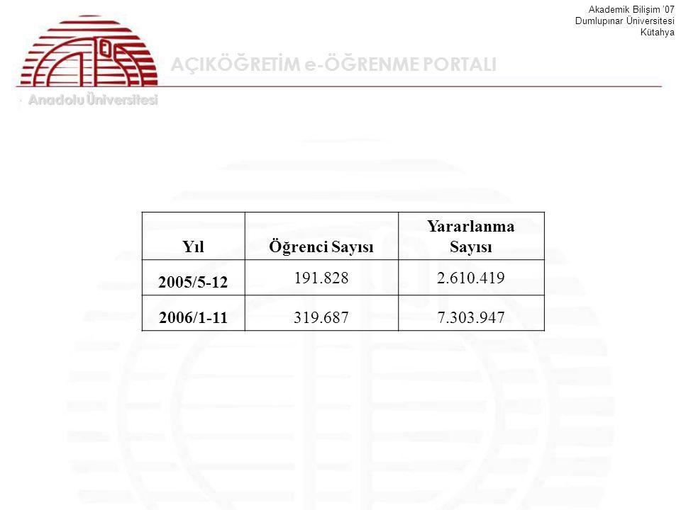 Anadolu Üniversitesi Akademik Bilişim '07 Dumlupınar Üniversitesi Kütahya AÇIKÖĞRETİM e-ÖĞRENME PORTALI YılÖğrenci Sayısı Yararlanma Sayısı 2005/5-12