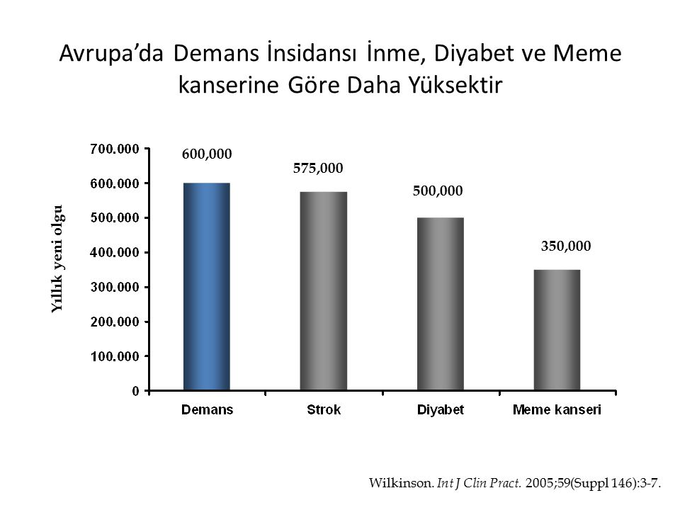 Avrupa'da Demans İnsidansı İnme, Diyabet ve Meme kanserine Göre Daha Yüksektir Wilkinson. Int J Clin Pract. 2005;59(Suppl 146):3-7. Yıllık yeni olgu 6